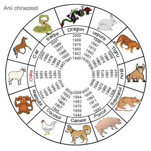 Feng Shui si zilele de noroc si de obstacole in functie de zodiacul chinezesc